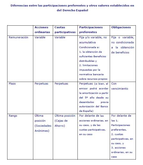 diferencias-entre-las-participacines-preferentes-y-otros-valores